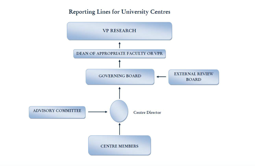 Fig.1 Visual diagram demonstrating the hierarchical reporting lines for University Centres.  From the bottom up, we have Centre Members reporting to the Centre Director, as well as an Advisory Committee reporting to Director.  Centre Director reports to the Governing Board, and an External Review Board also reports to Governing Board.  Governing Board reports to Dean of Appropriate Faculty or VPR.  The appropriate Dean reports to the VP of Research at the very top level of the diagram.